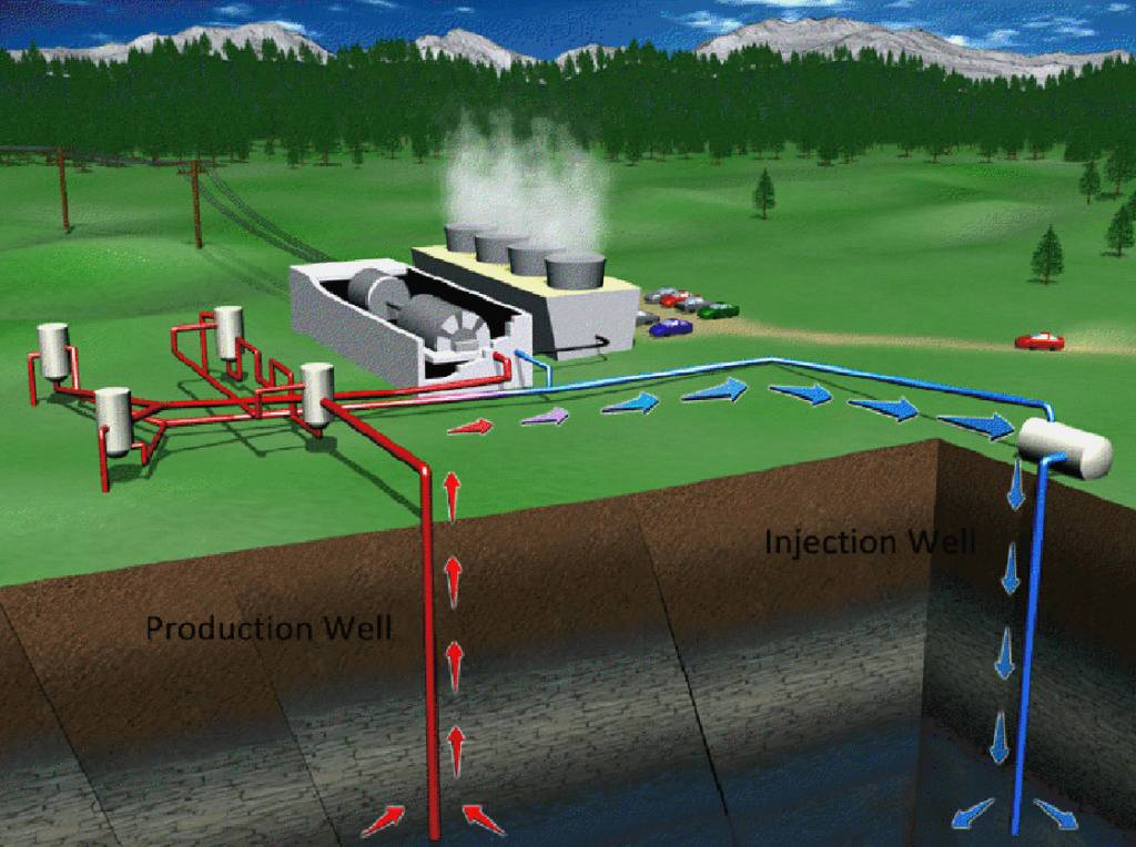 A local company receives funding to proceed with geothermal power study and intends to bring multiple plants to Saskatchewan.