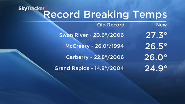 New temperature records set across southern and central Manitoba.