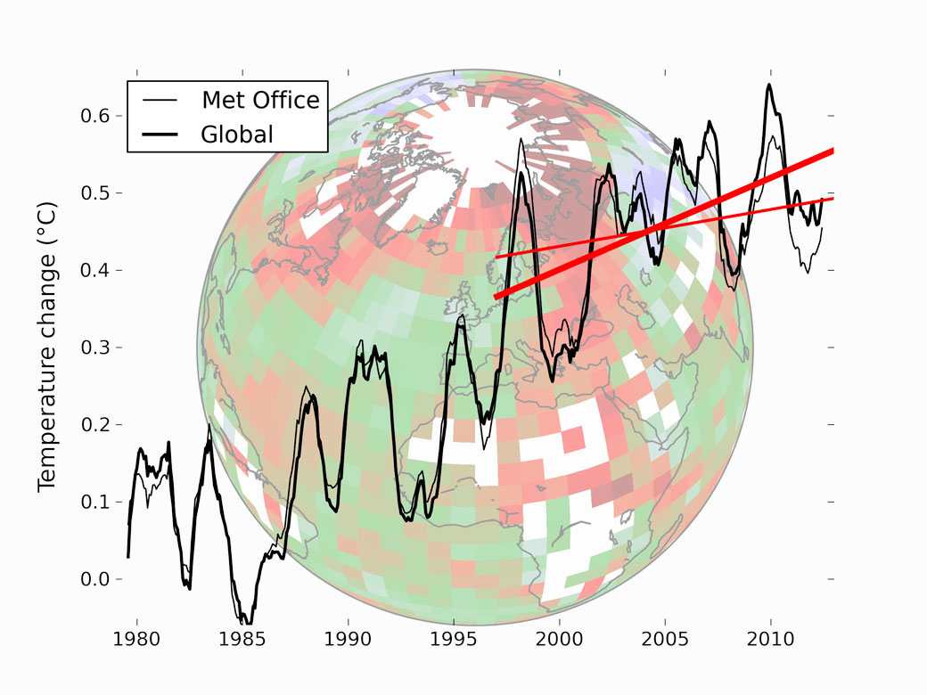 Temperature data from the Met Office in the UK (thin lines) compared to the Cowtan and Way (2013) reconstruction (thick lines). The straight red lines indicate the trend over the past 16 years in the respective data.