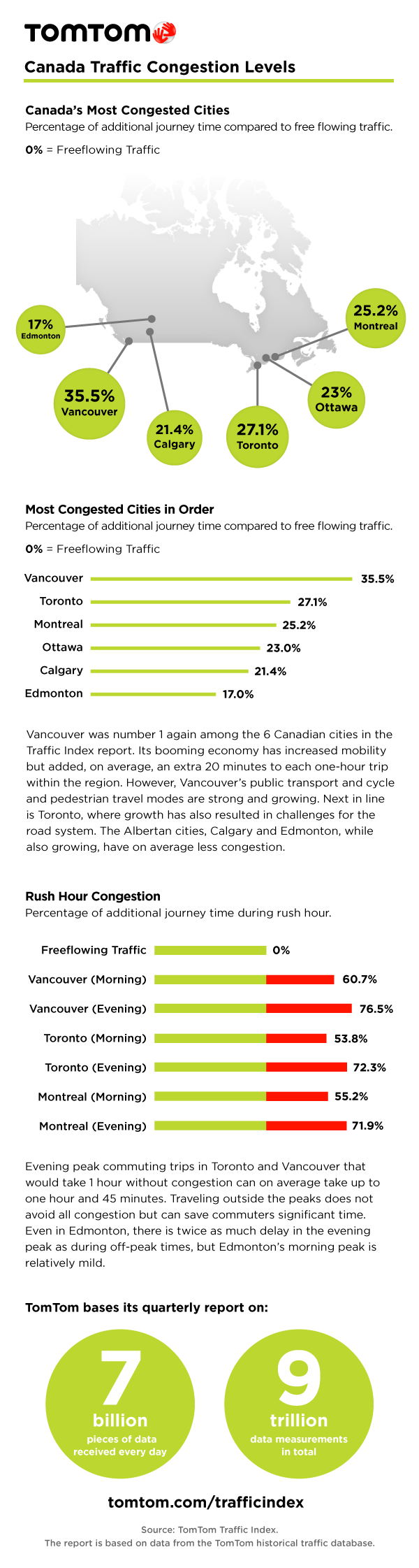 TomTom Traffic Canada Infographic