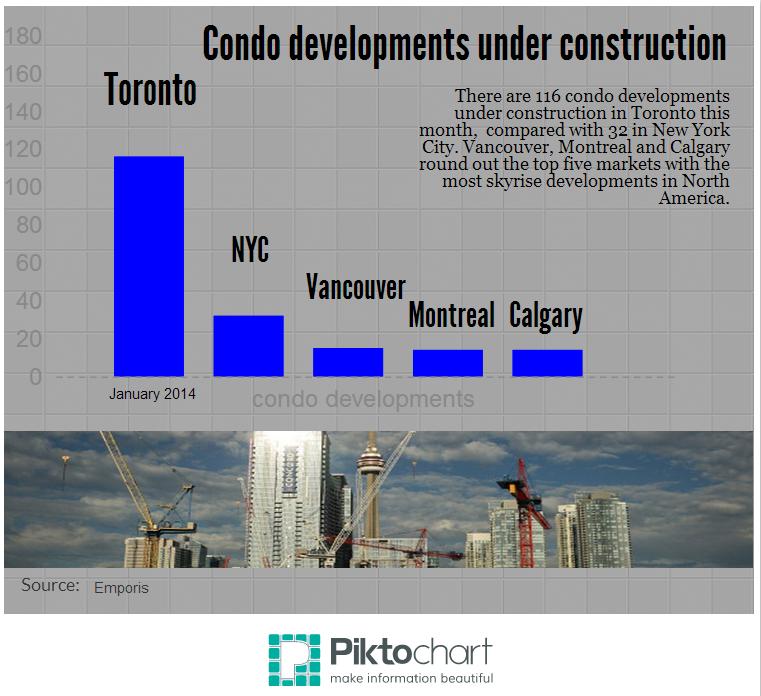 condo development chart