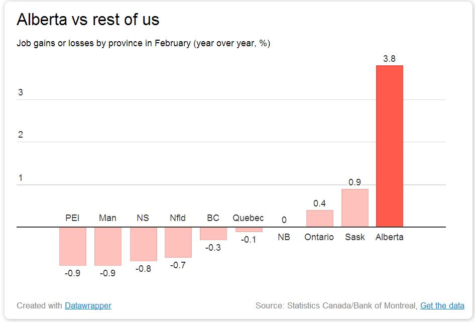 Alberta job growth