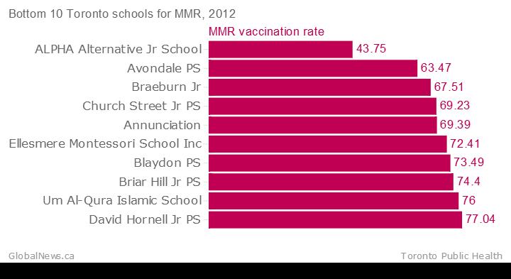 Bottom-10-Toronto-schools-for-MMR-2012-MMR-vaccination-rate_chartbuilder (2)