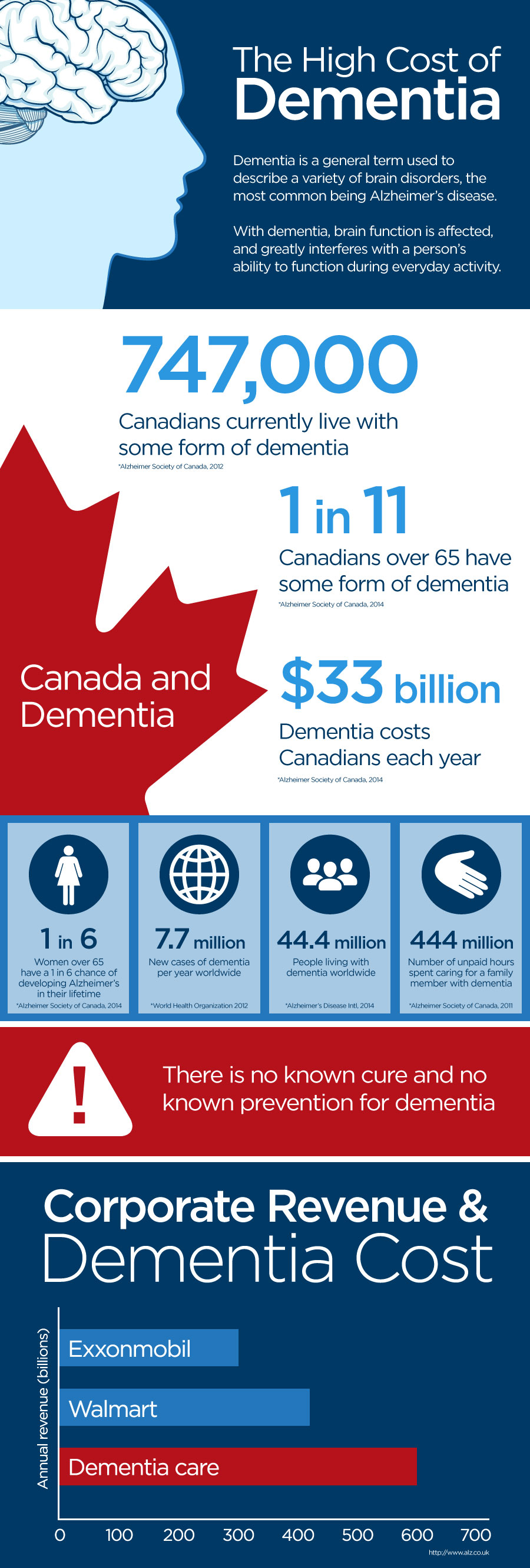 dementia info graphic