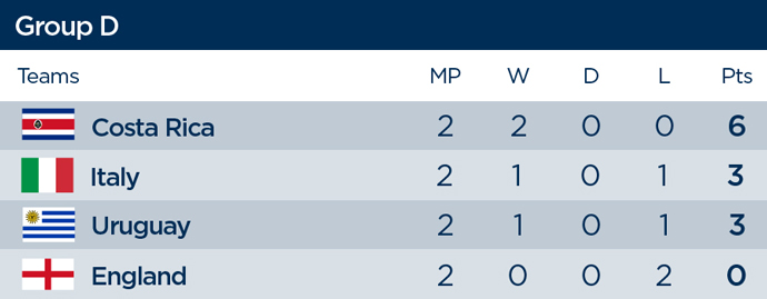 Group D standings, 2014 FIFA World Cup