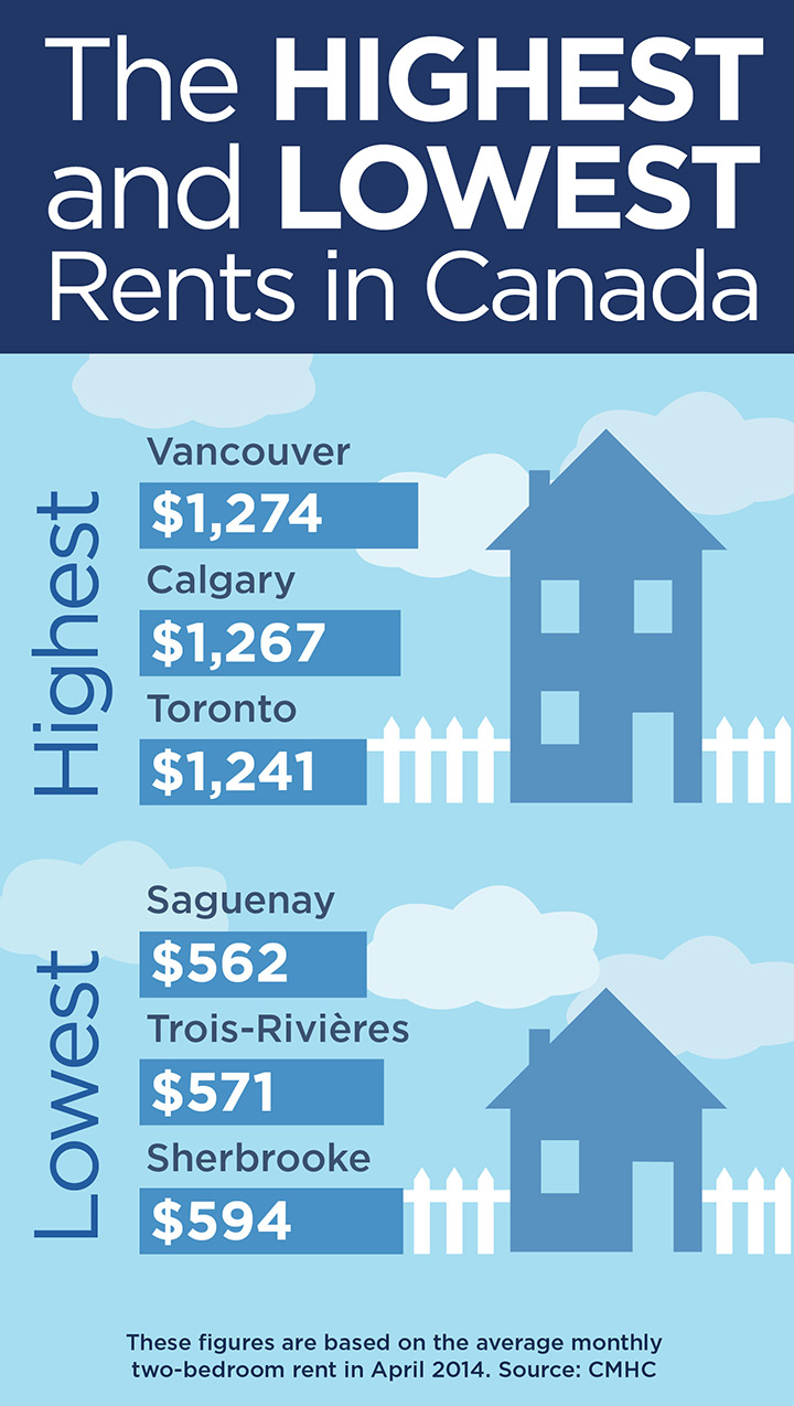 infographic-rent-in-canada