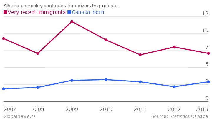 Alberta-unemployment-rates-for-university-graduates-Very-recent-immigrants-Canada-born_chartbuilder