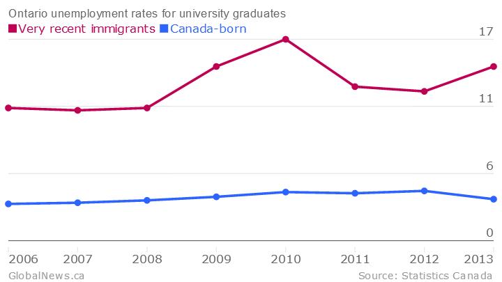 Ontario-unemployment-rates-for-university-graduates-Very-recent-immigrants-Canada-born_chartbuilder