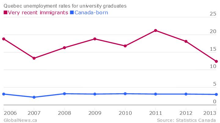 Quebec-unemployment-rates-for-university-graduates-Very-recent-immigrants-Canada-born_chartbuilder