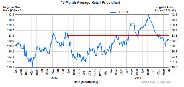 gas prices TO September to September