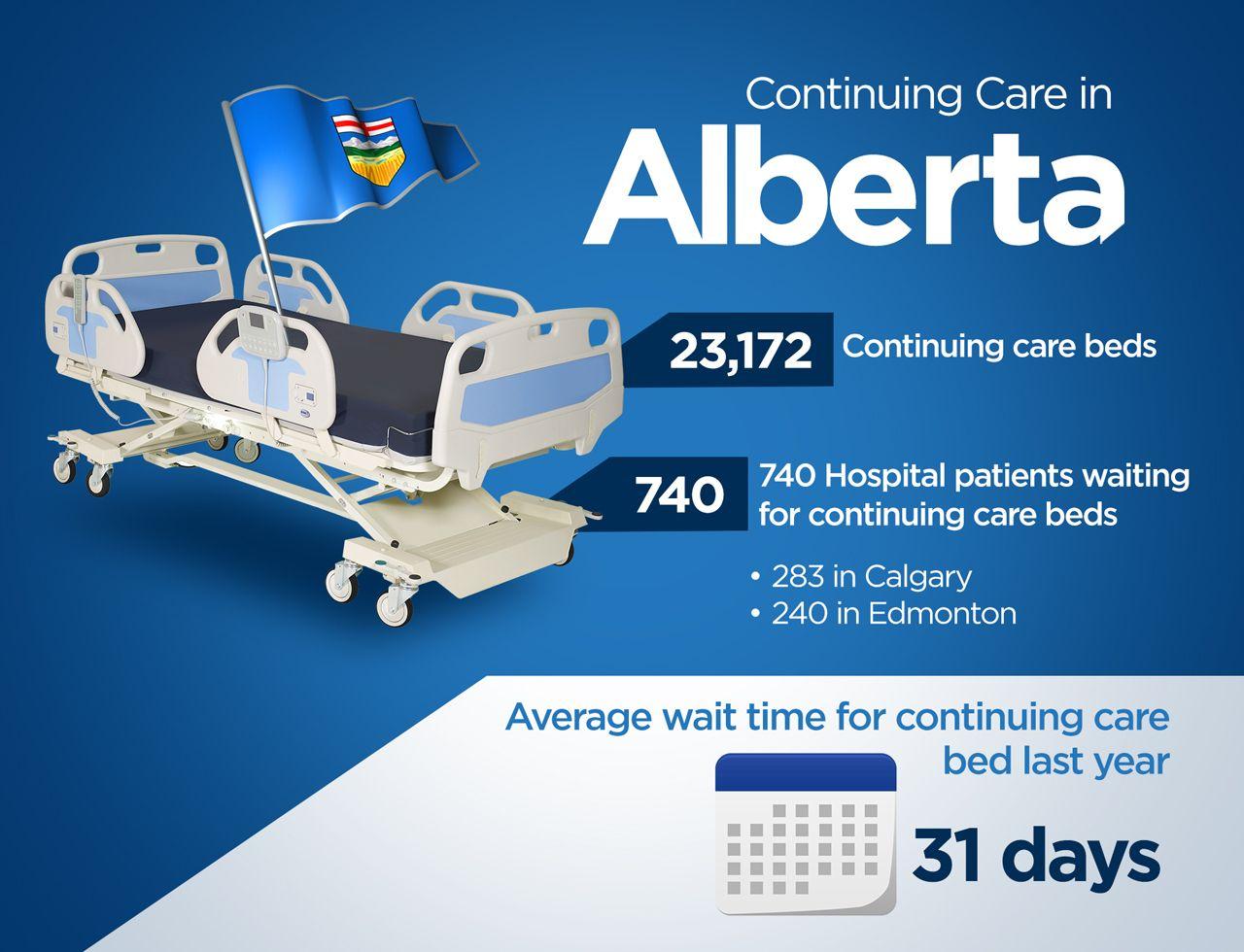continuing-care