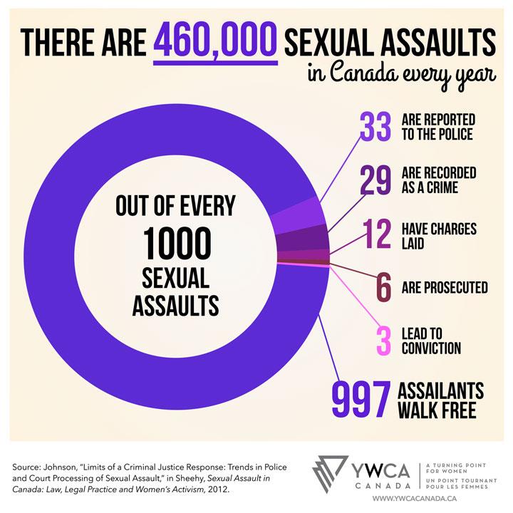 YWCA sex assault stats