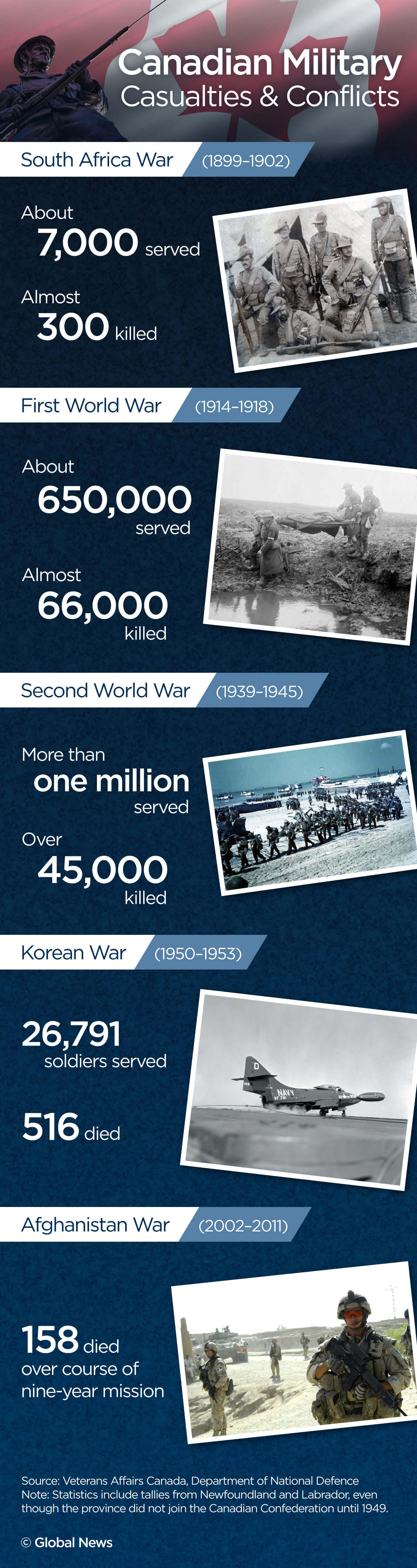 Infographic: Canadian military casualties and conflicts.