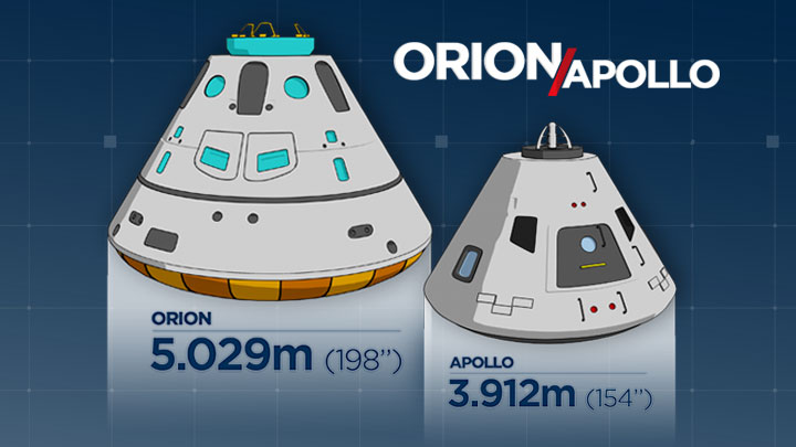 Though similar, there are differences between the Apollo capsule of the 1960s to the Orion capsule of the 21st century.