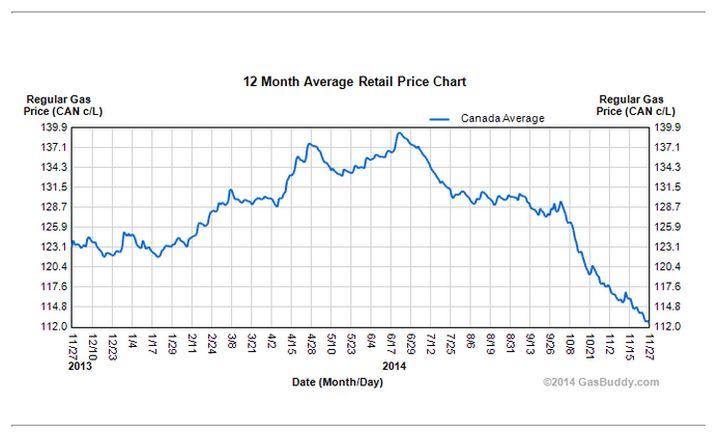12-month-oil-price