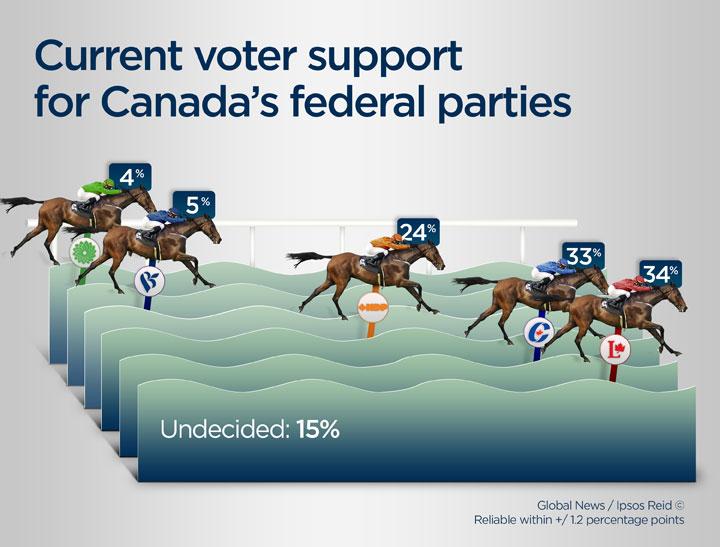 Federal horse race Ipsos Poll