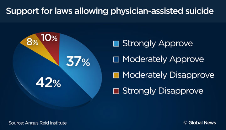 Support for physician-assisted suicide