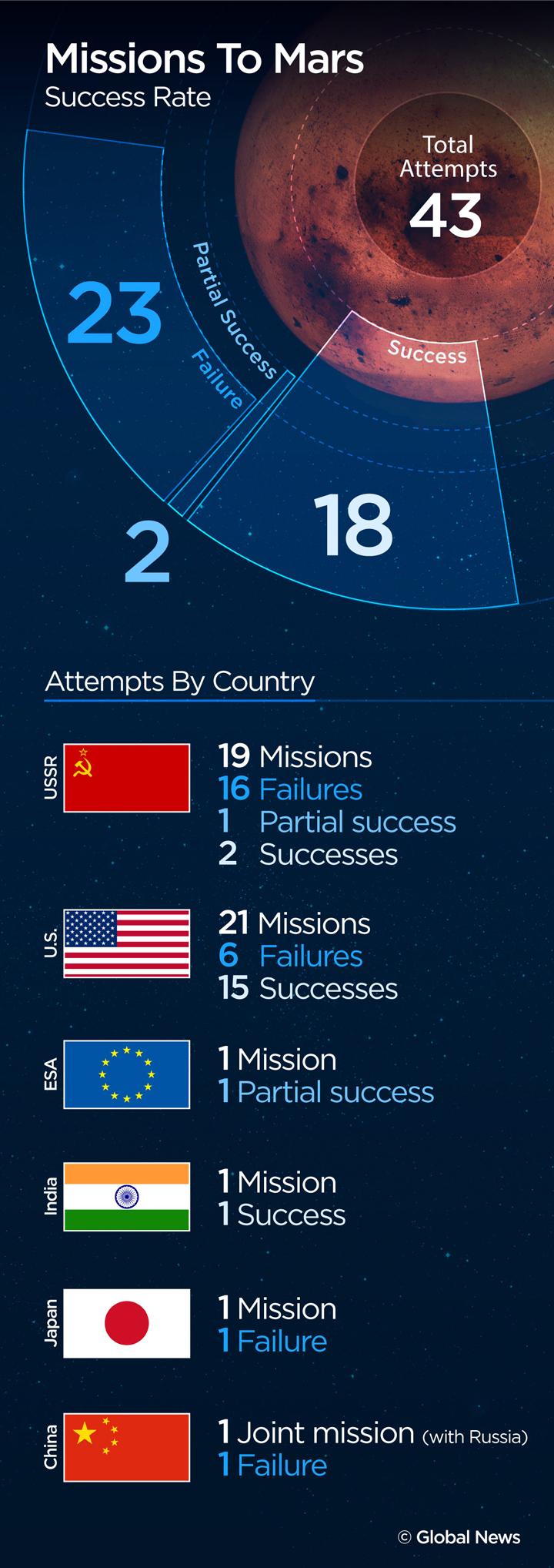 Mars-missions-success