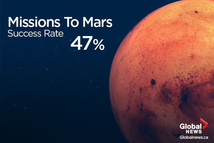The success rate for missions to Mars is anything but stellar.