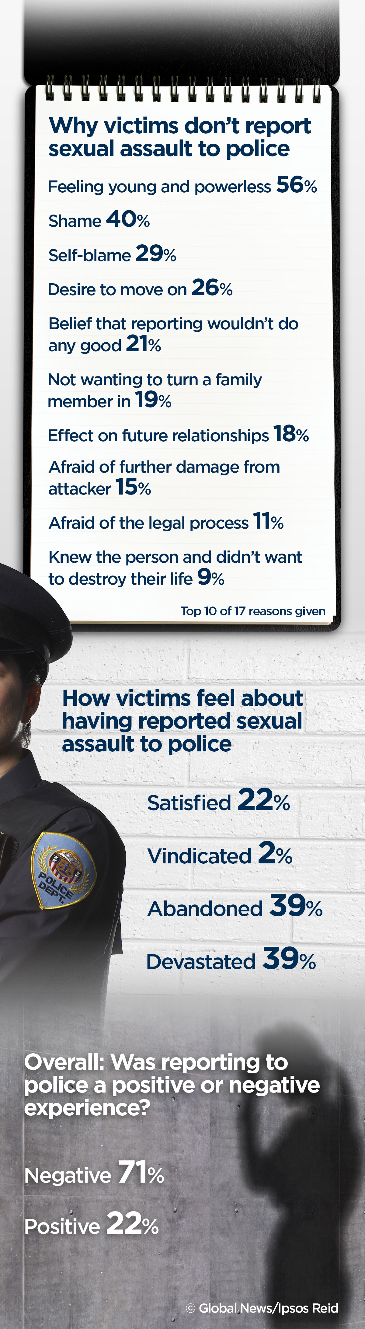 Sexual-Assault_Poll_P0Y