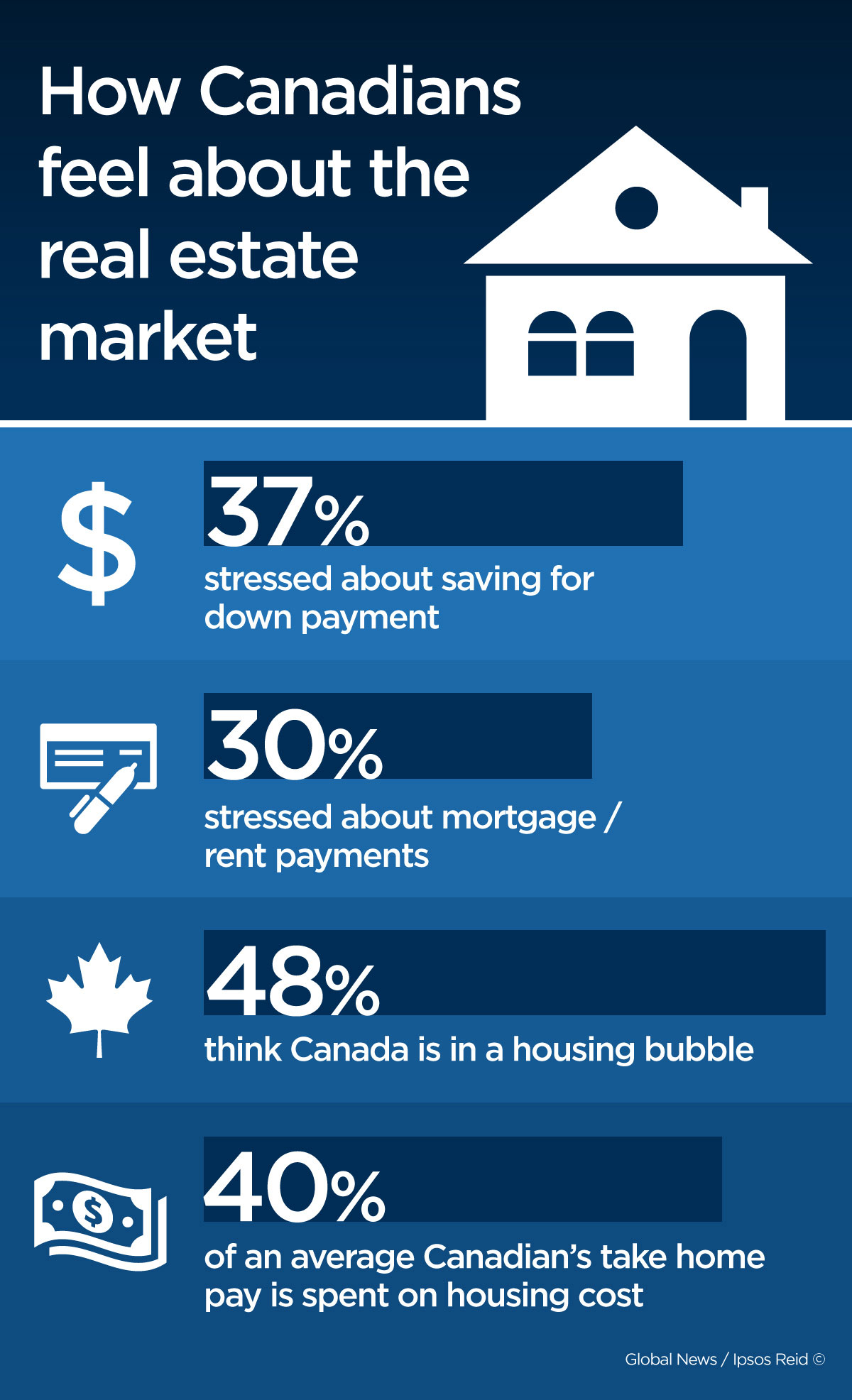A new Ipsos Reid poll done exclusively for Global News found that one in three Canadians are stressed about making mortgage or rent payments.