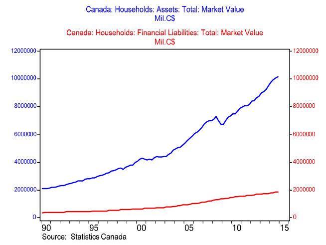 assets versus debt