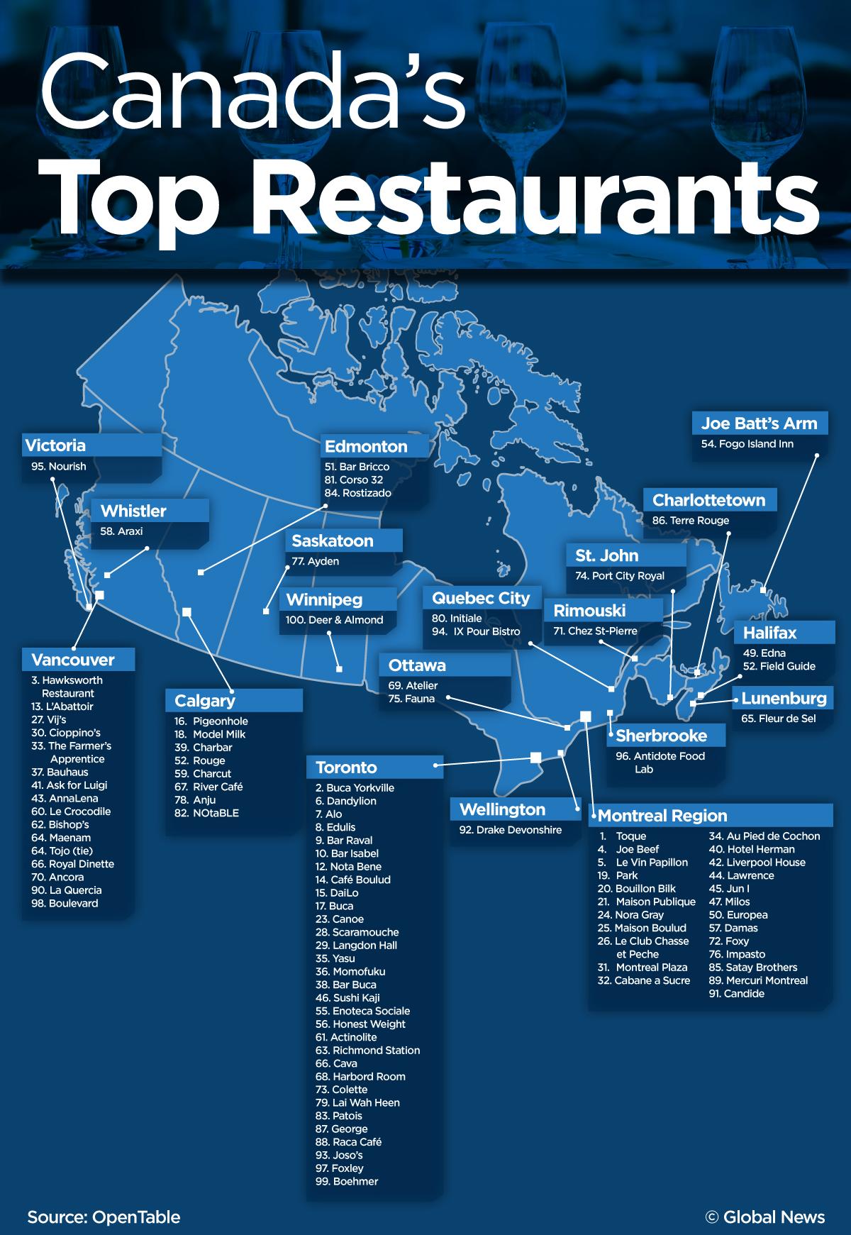 canadas-top-restaurants-2016