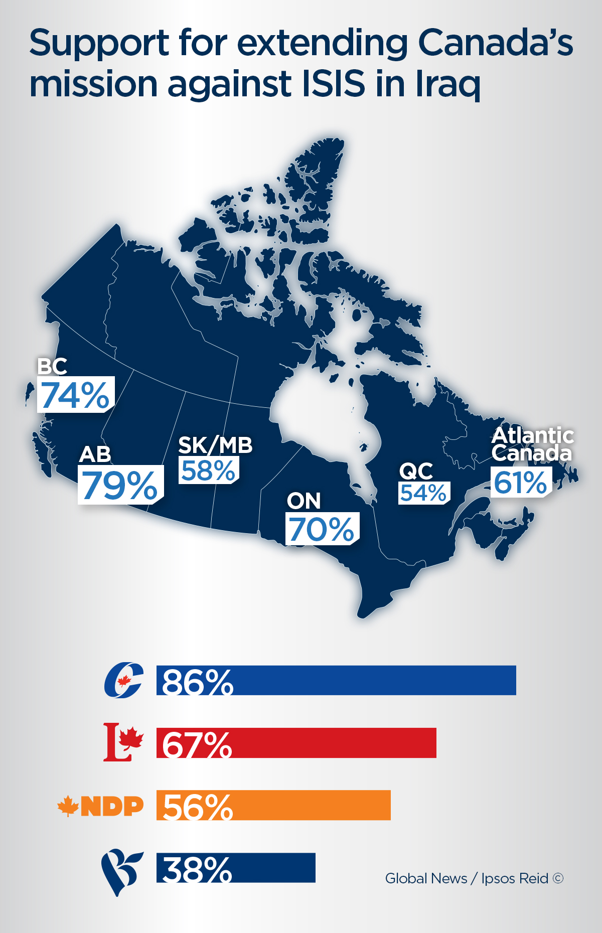 Results of an exclusive Global News/Ipsos Reid poll.