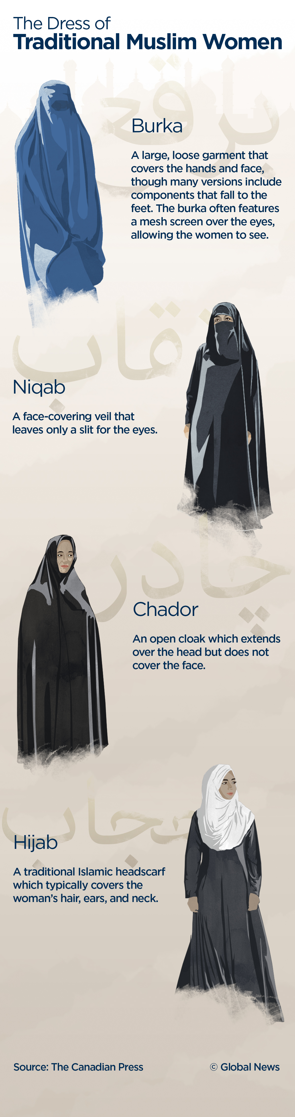 A look at different garments warn by some Muslim women.