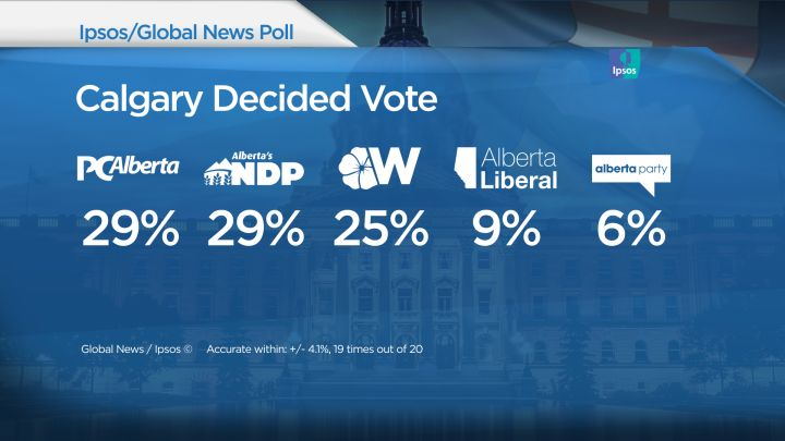 Calgary Decided vote