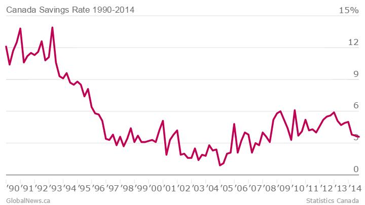 Canada-Savings-Rate-1990-2014-Savings-Rate_chartbuilder
