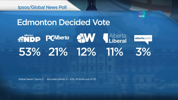 Edmonton decided vote results