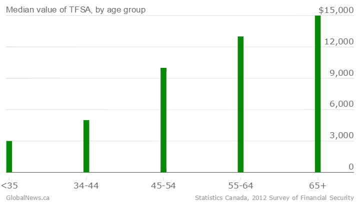 Median-value-of-TFSA-by-age-group-TFSA-value_chartbuilder