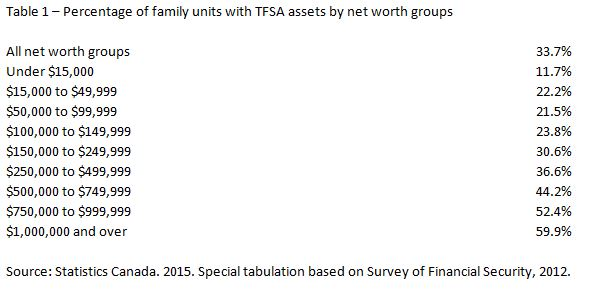 Percentage of family units with TFSA assets by net worth