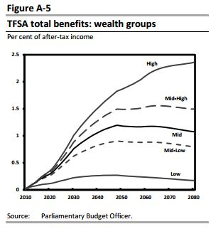 tfsa total benefits wealth groups