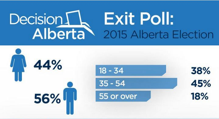 Global News' exit poll suggests an NDP government.