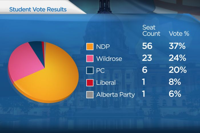 Nearly 800 schools participated in Student Vote 2015 and elected the NDP in a majority.