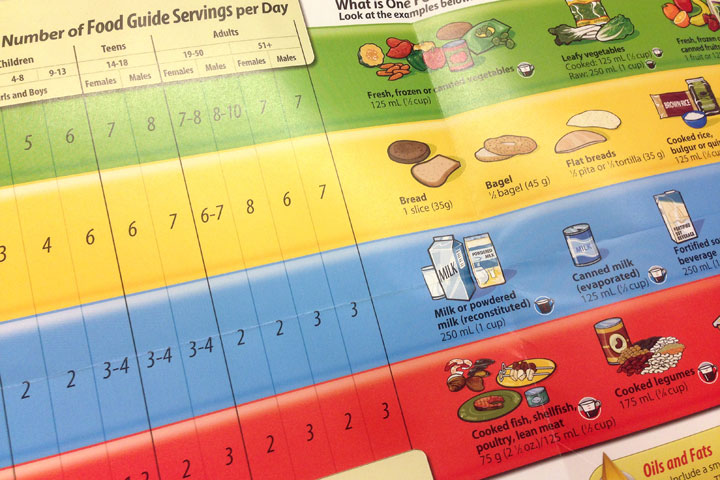 Recommended serving sizes inside Canada's Food Guide.