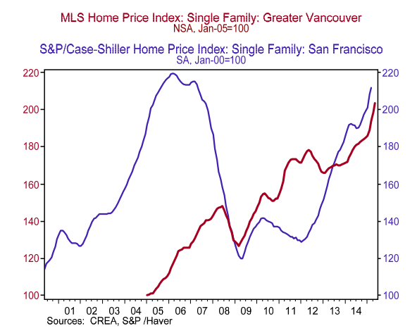 San Fran Vancouver home prices