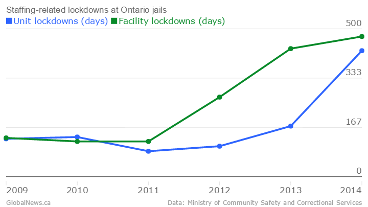 Staffing-related-lockdowns-at-Ontario-jails-Unit-lockdowns-days-Facility-lockdowns-days-_chartbuilder