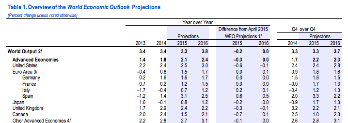 imfgrowthprojections