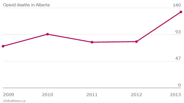 Opioid-deaths-in-Alberta-Confirmed-opioid-deaths_chartbuilder