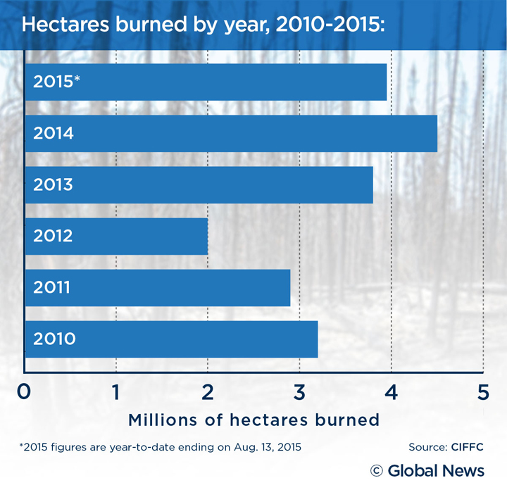 Wildfires-Canada-hectares-b