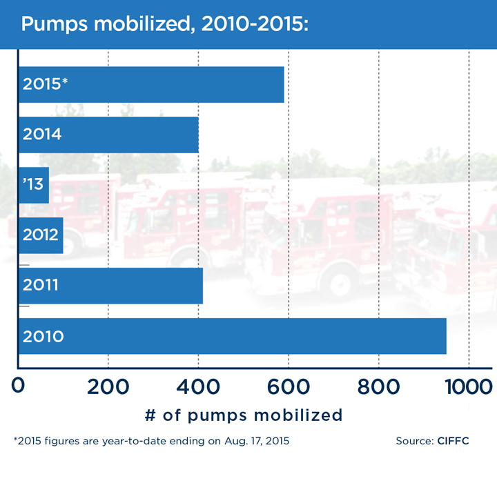 Wildfires-pumps-mobilized-g
