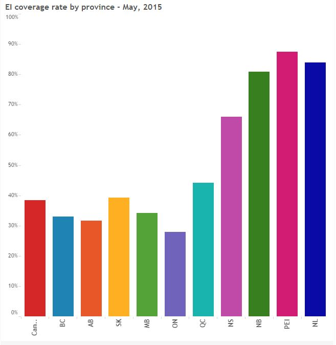 EI coverage by province - May 2015
