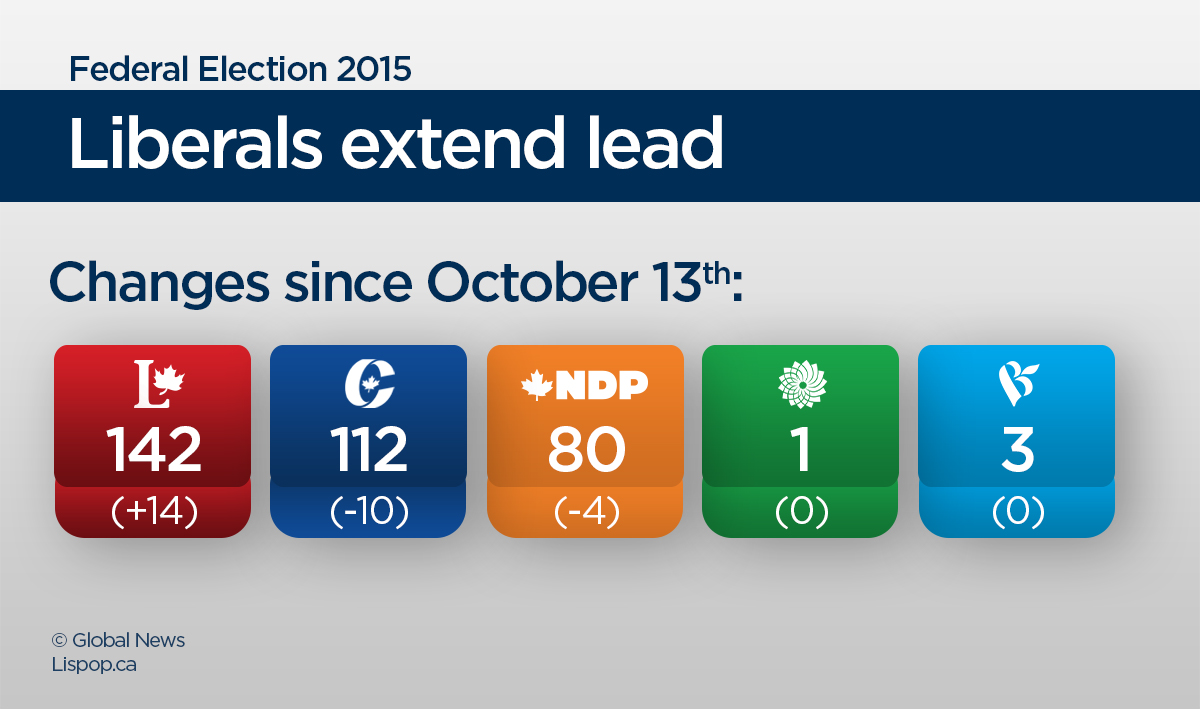 Liberals extend lead in latest seat projections