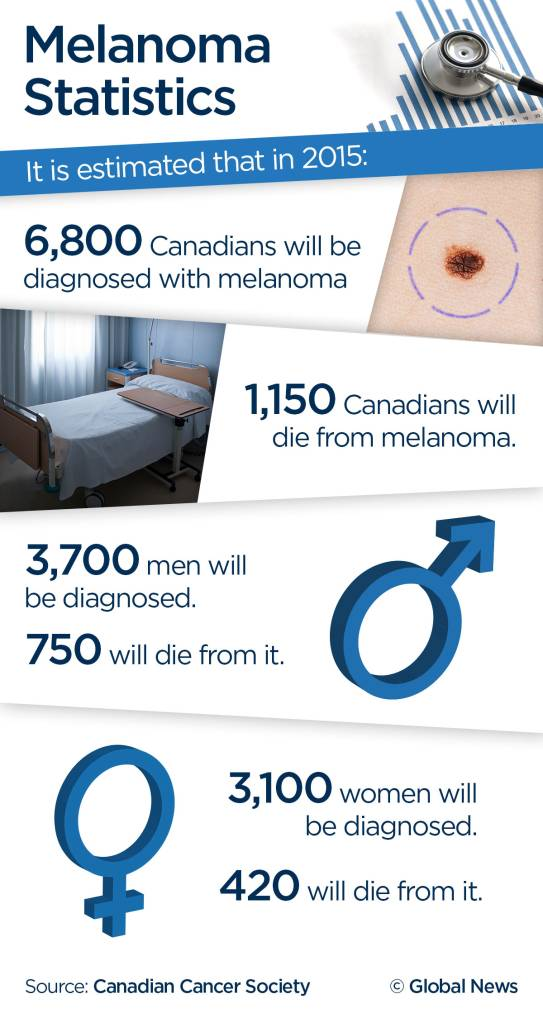 MELANOMA-RISK-V3