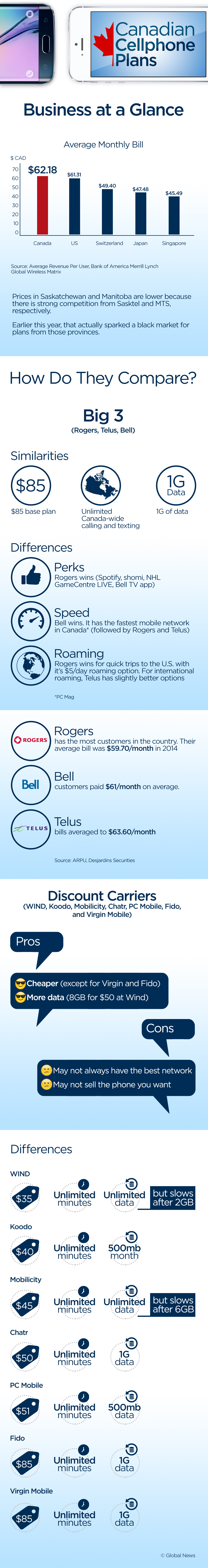 Canadian cell phone plans compared