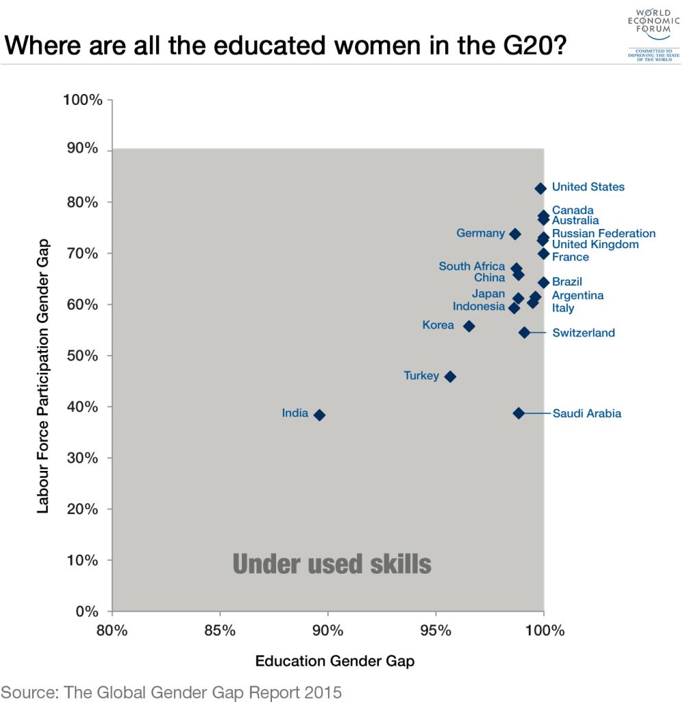 gender-pay-gap-educated-women