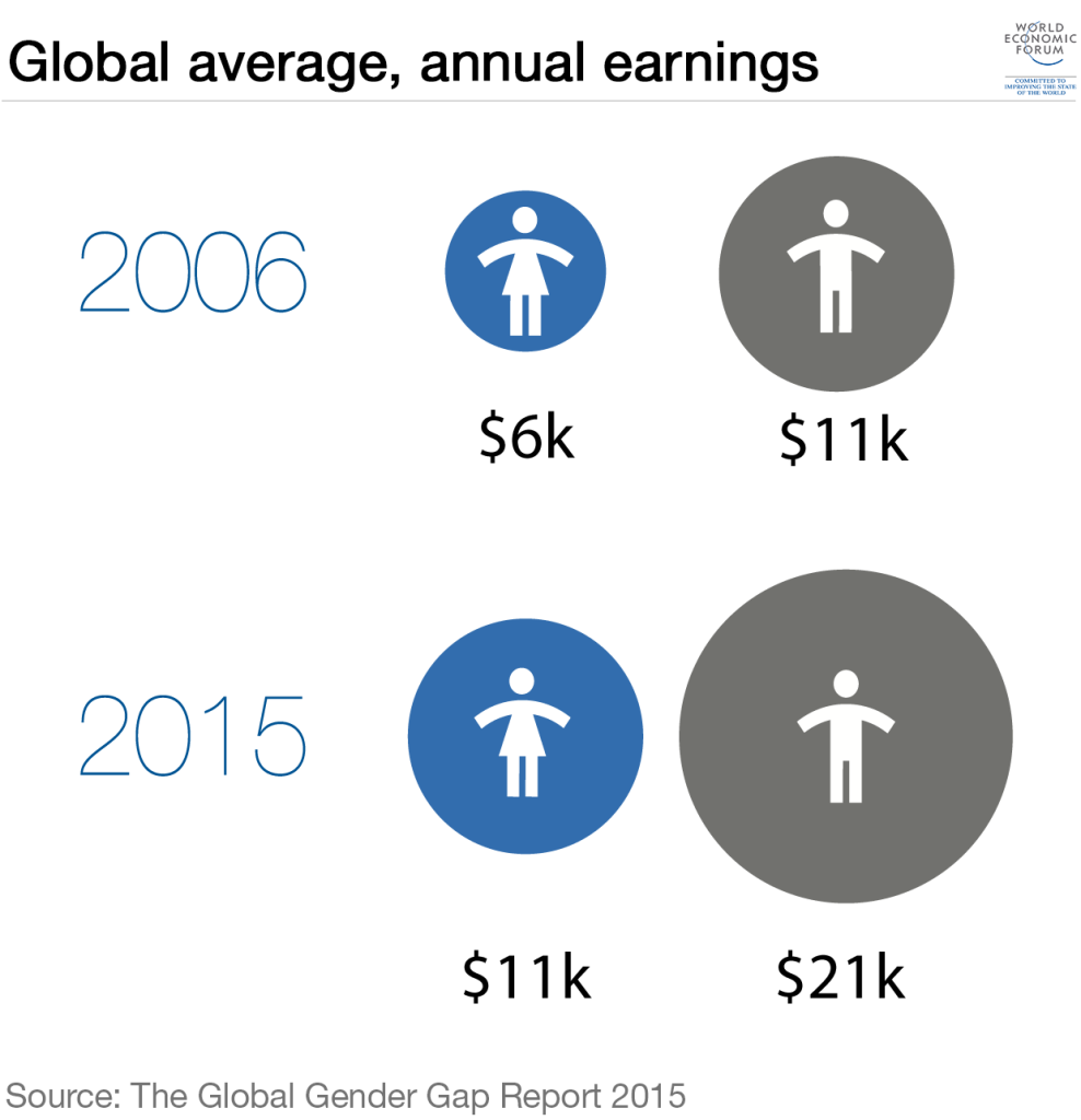 gender-pay-gap-then-and-now